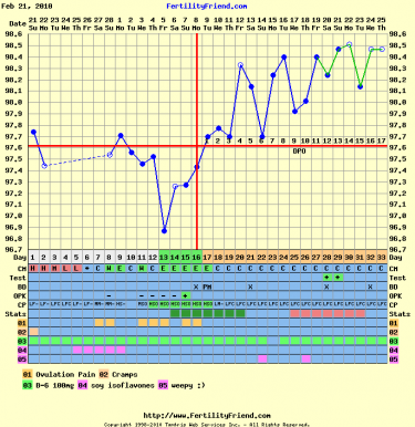 fertility chart template .